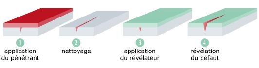 schéma recherche corrosion par ressuage Alticontrole